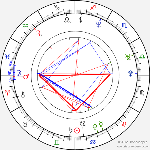 Lenka Zbranková день рождения гороскоп, Lenka Zbranková Натальная карта онлайн