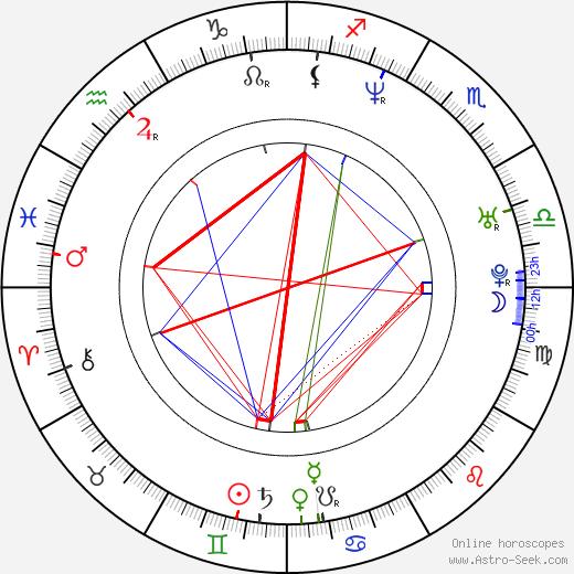 Lexa Doig birth chart, Lexa Doig astro natal horoscope, astrology