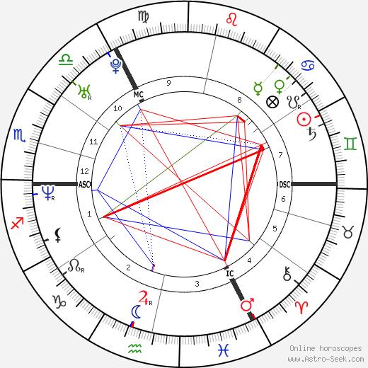 Lisa Williams день рождения гороскоп, Lisa Williams Натальная карта онлайн
