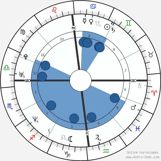 Louis Leterrier wikipedia, horoscope, astrology, instagram