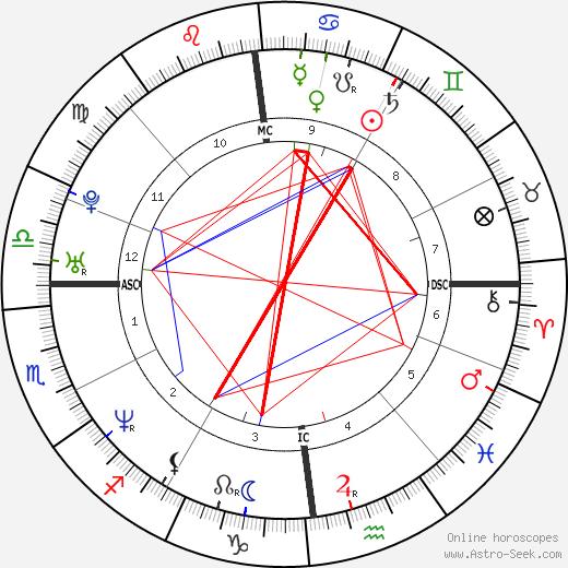 Луи Летерье Louis Leterrier день рождения гороскоп, Louis Leterrier Натальная карта онлайн