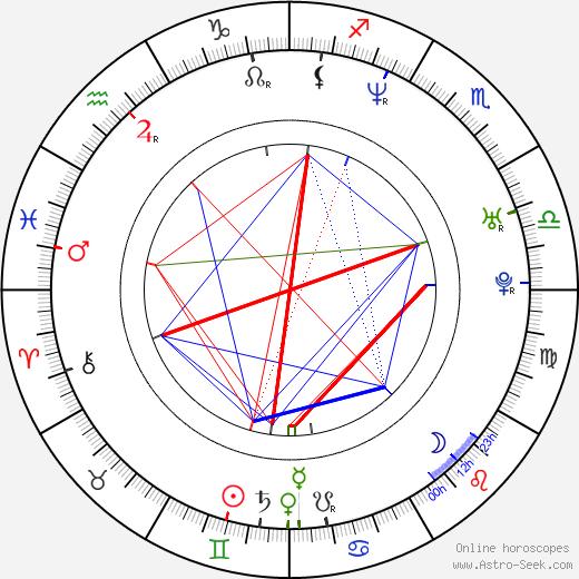 Makoto Togashi день рождения гороскоп, Makoto Togashi Натальная карта онлайн