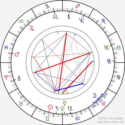Makoto Togashi birth chart, Makoto Togashi astro natal horoscope, astrology
