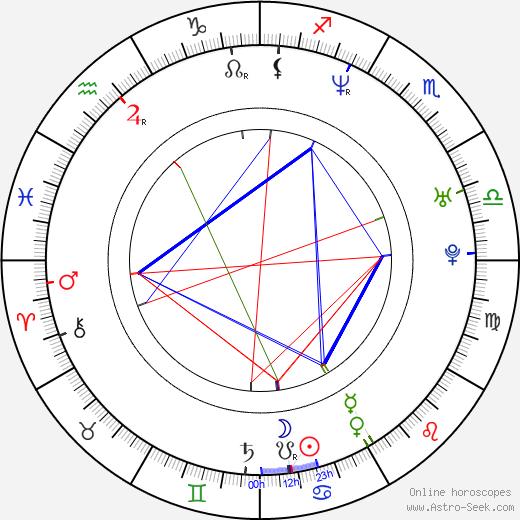 Marcin Perchuc birth chart, Marcin Perchuc astro natal horoscope, astrology