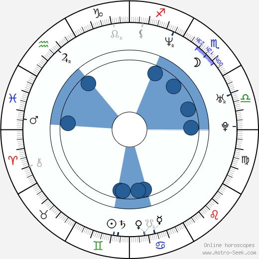 Matěj Homola wikipedia, horoscope, astrology, instagram