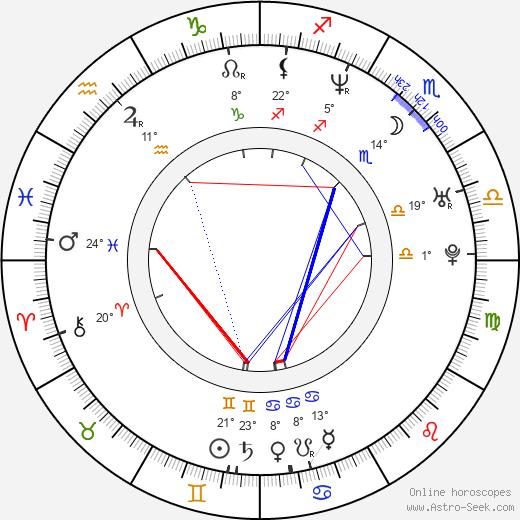Matěj Homola birth chart, biography, wikipedia 2019, 2020