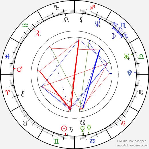 Matěj Homola astro natal birth chart, Matěj Homola horoscope, astrology