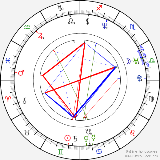Milan Mikulčík tema natale, oroscopo, Milan Mikulčík oroscopi gratuiti, astrologia
