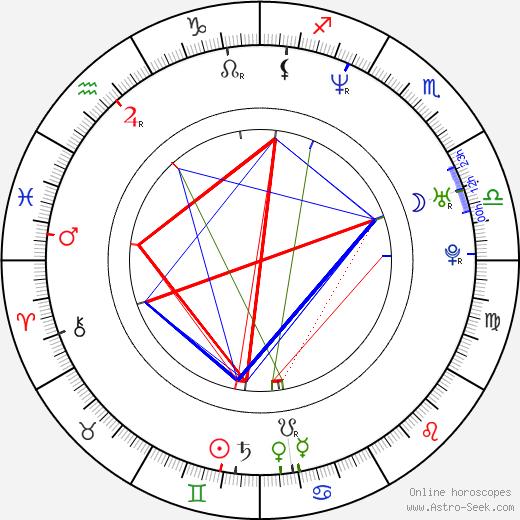 Minna Haapkylä astro natal birth chart, Minna Haapkylä horoscope, astrology