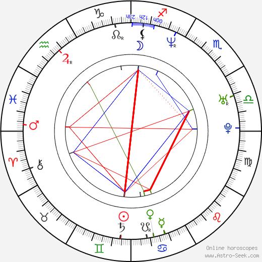 Нил Патрик Харрис Neil Patrick Harris день рождения гороскоп, Neil Patrick Harris Натальная карта онлайн
