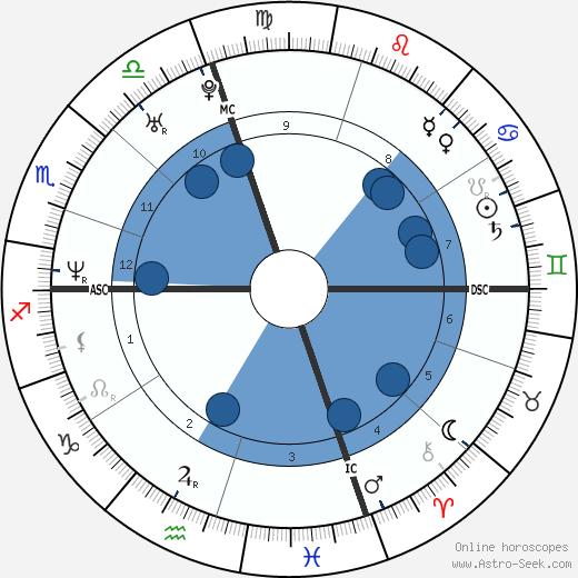 Nuno Resende wikipedia, horoscope, astrology, instagram