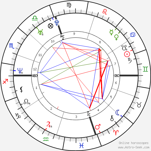Nuno Resende tema natale, oroscopo, Nuno Resende oroscopi gratuiti, astrologia
