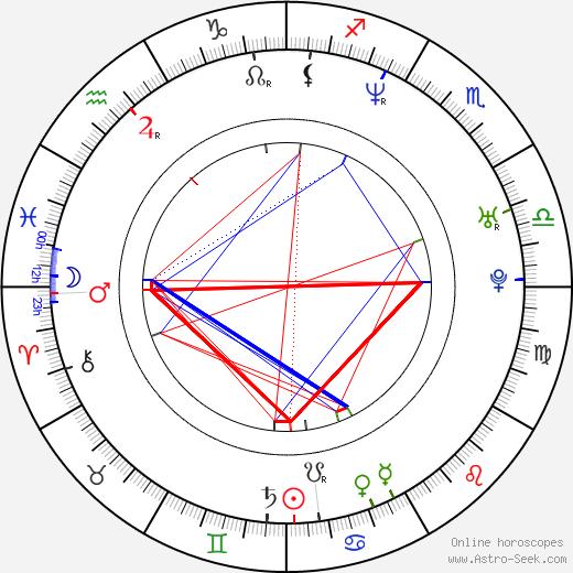 Peter Krištúfek день рождения гороскоп, Peter Krištúfek Натальная карта онлайн
