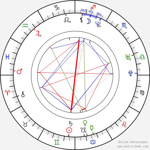 Pia Miranda день рождения гороскоп, Pia Miranda Натальная карта онлайн