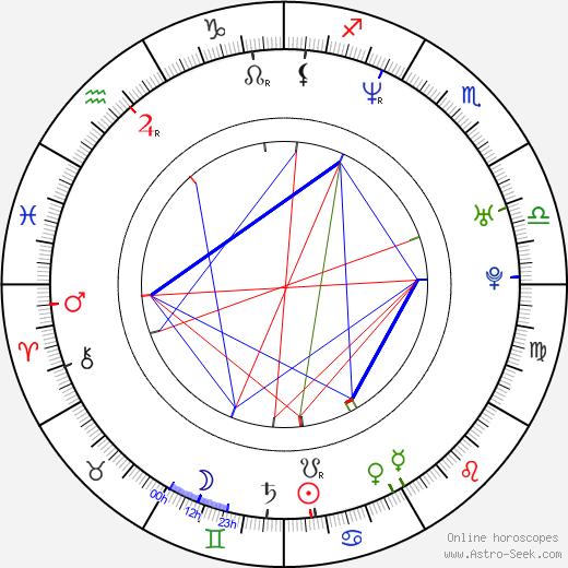 Piotr Sierecki astro natal birth chart, Piotr Sierecki horoscope, astrology