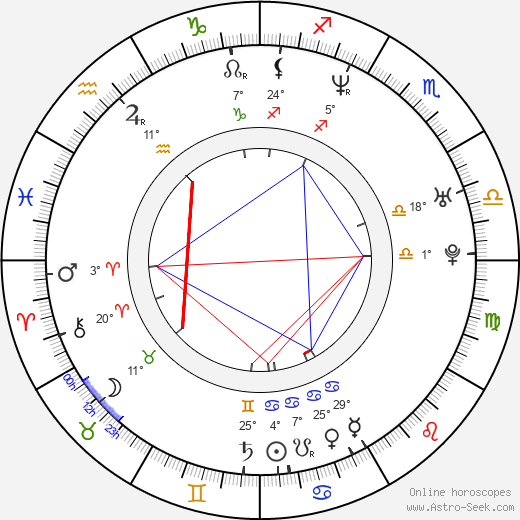 Rebecca Budig birth chart, biography, wikipedia 2019, 2020