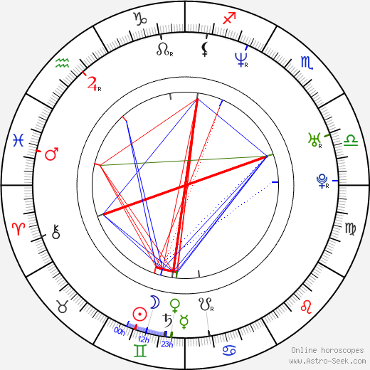 René Zagger birth chart, René Zagger astro natal horoscope, astrology