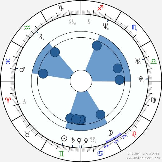 Róbert I. Douglas wikipedia, horoscope, astrology, instagram