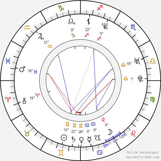 Róbert I. Douglas birth chart, biography, wikipedia 2019, 2020