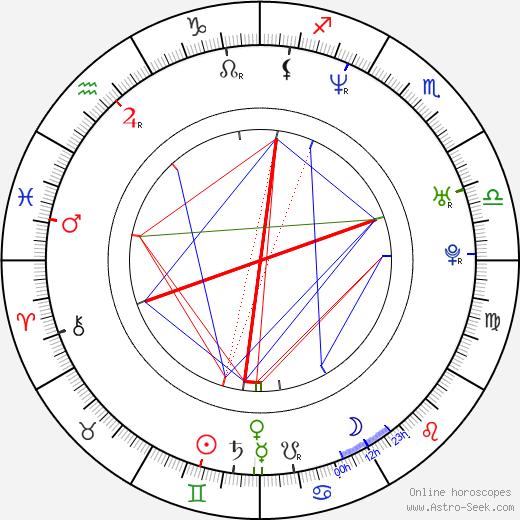 Róbert I. Douglas birth chart, Róbert I. Douglas astro natal horoscope, astrology