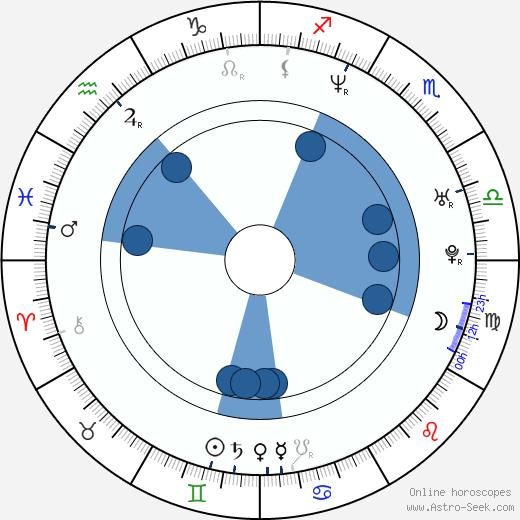 Robert Sedláček wikipedia, horoscope, astrology, instagram