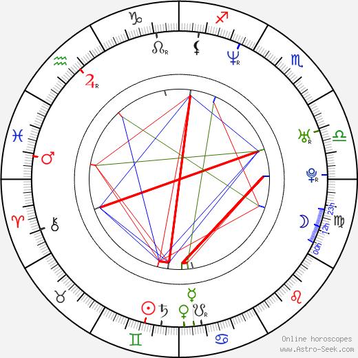 Robert Sedláček tema natale, oroscopo, Robert Sedláček oroscopi gratuiti, astrologia