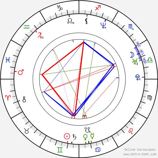 Ryan Rajendra Black birth chart, Ryan Rajendra Black astro natal horoscope, astrology