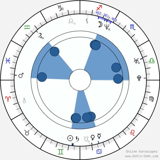 Sami Kapanen wikipedia, horoscope, astrology, instagram