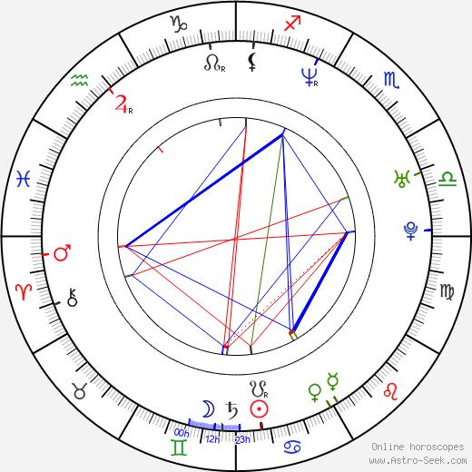 Samuel Ball birth chart, Samuel Ball astro natal horoscope, astrology