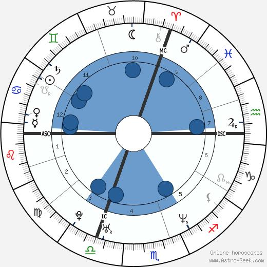 Samuel Benchetrit wikipedia, horoscope, astrology, instagram
