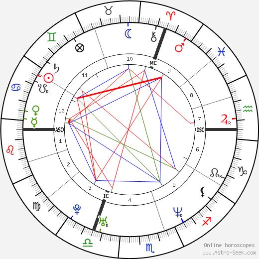 Samuel Benchetrit день рождения гороскоп, Samuel Benchetrit Натальная карта онлайн