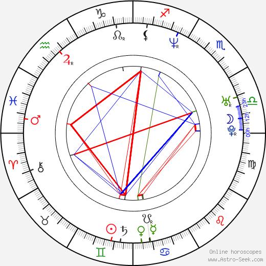 Sebastián Almada birth chart, Sebastián Almada astro natal horoscope, astrology
