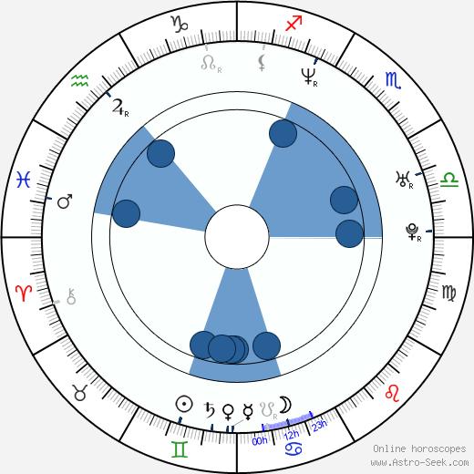 Sebastian Domagala wikipedia, horoscope, astrology, instagram