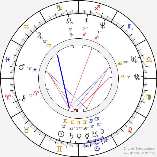Sebastian Domagala birth chart, biography, wikipedia 2020, 2021