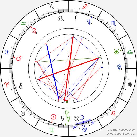 Sebastian Domagala birth chart, Sebastian Domagala astro natal horoscope, astrology