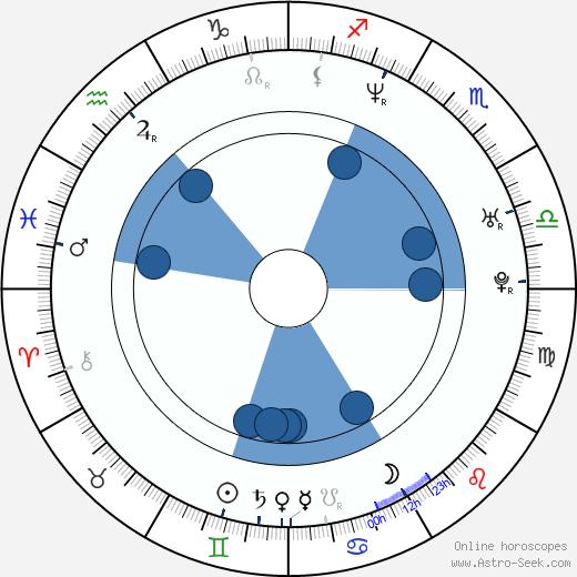 Sonsee Neu wikipedia, horoscope, astrology, instagram
