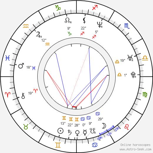 Sonsee Neu birth chart, biography, wikipedia 2020, 2021