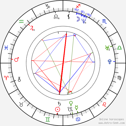 Svetlana Ražnatović birth chart, Svetlana Ražnatović astro natal horoscope, astrology