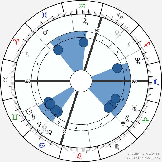 Tedy Bruschi wikipedia, horoscope, astrology, instagram