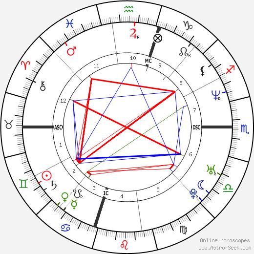 Tedy Bruschi день рождения гороскоп, Tedy Bruschi Натальная карта онлайн