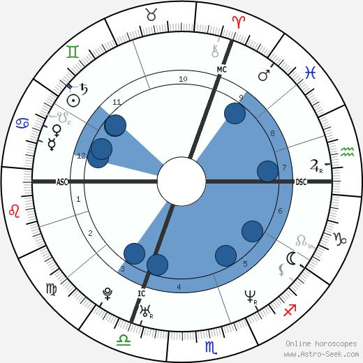 Thomas Dutronc wikipedia, horoscope, astrology, instagram