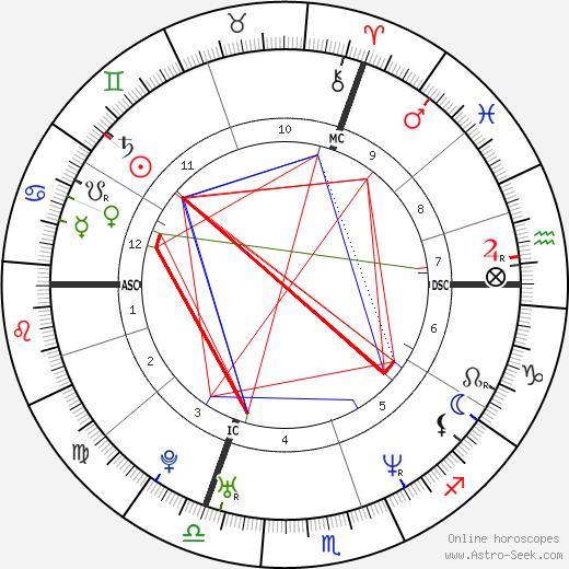 Тома Дютрон Thomas Dutronc день рождения гороскоп, Thomas Dutronc Натальная карта онлайн