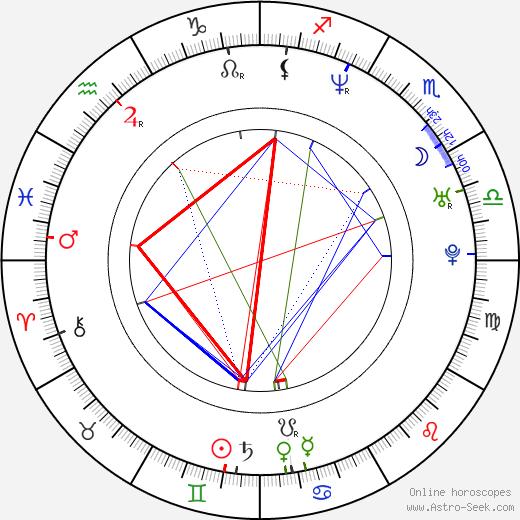 Tomáš Jeřábek astro natal birth chart, Tomáš Jeřábek horoscope, astrology