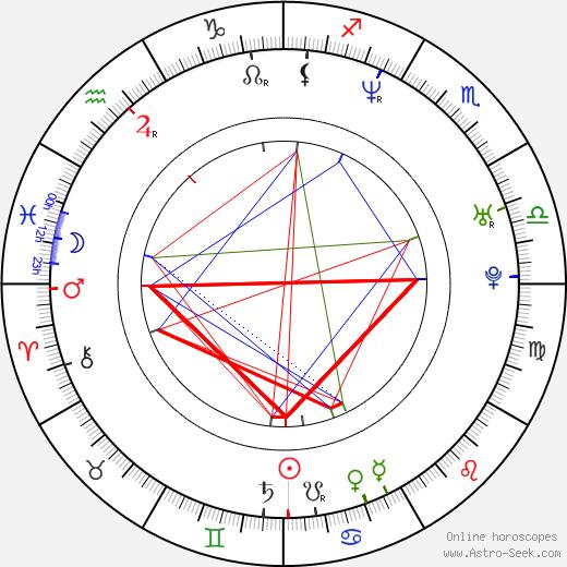 Tracy Melchior birth chart, Tracy Melchior astro natal horoscope, astrology