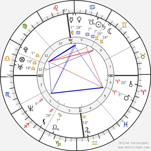 Tyron Ricketts birth chart, biography, wikipedia 2019, 2020