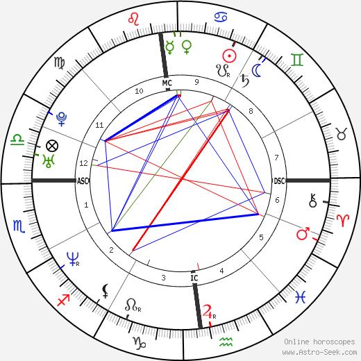 Tyron Ricketts astro natal birth chart, Tyron Ricketts horoscope, astrology