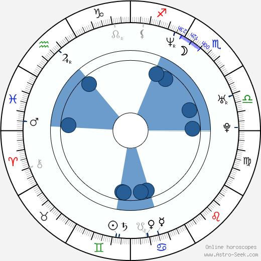 Ville Laihiala wikipedia, horoscope, astrology, instagram