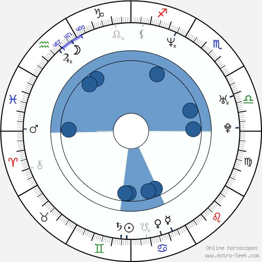 Yuko Nakazawa wikipedia, horoscope, astrology, instagram