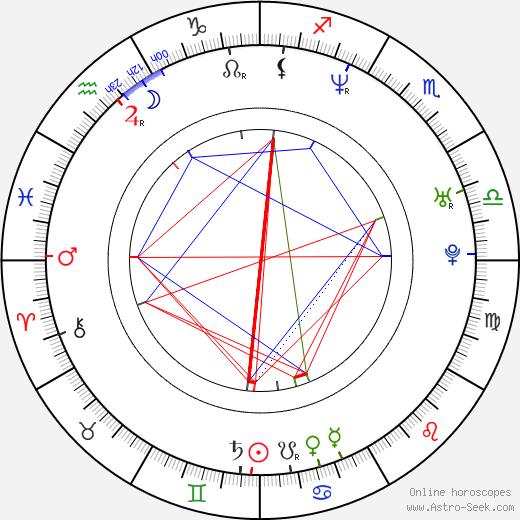 Yuko Nakazawa birth chart, Yuko Nakazawa astro natal horoscope, astrology