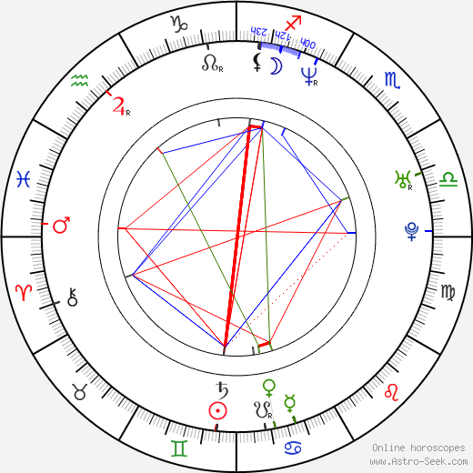 Yusry Abd Halim astro natal birth chart, Yusry Abd Halim horoscope, astrology